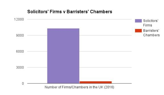 Solicitors' Firms v Barristers' Chambers