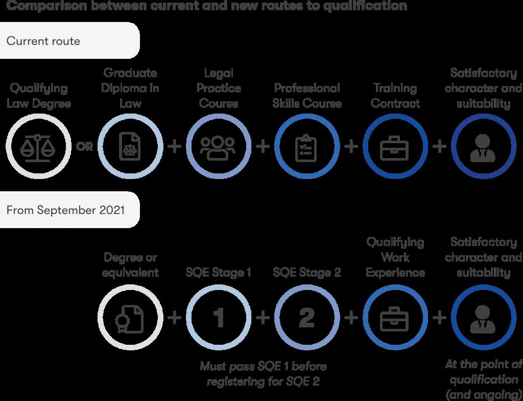 BPP SQE infographic
